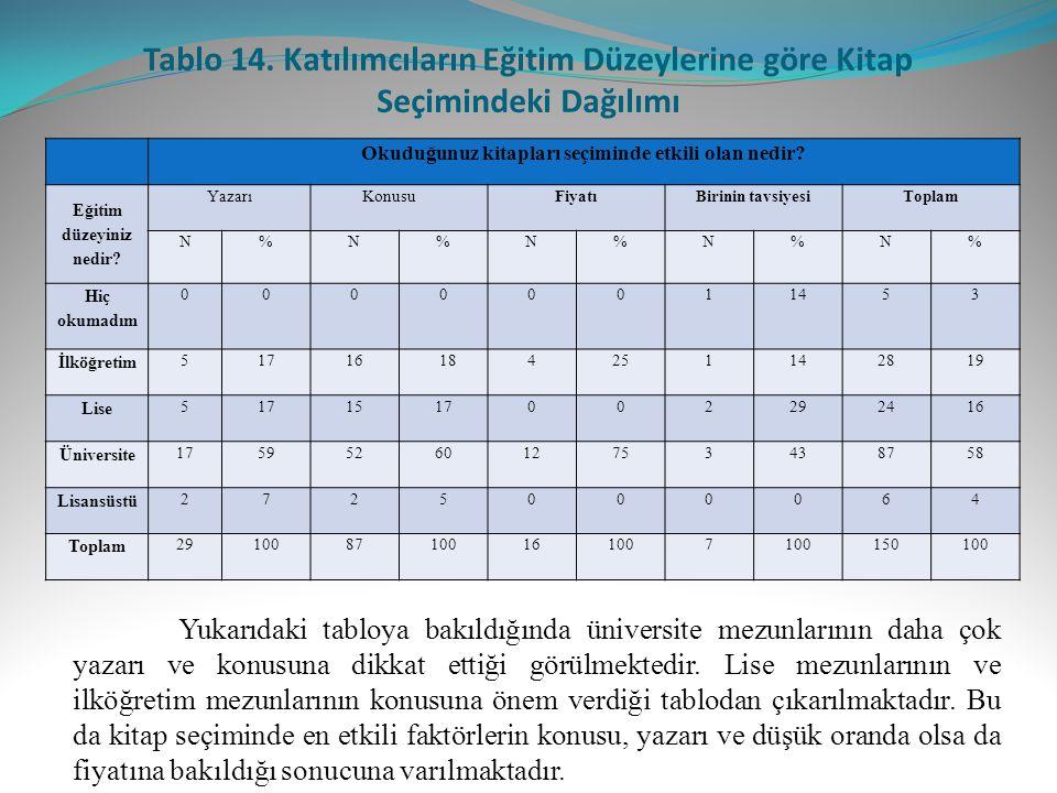 Tablo 14. Katılımcıların Eğitim Düzeylerine göre Kitap Seçimindeki Dağılımı