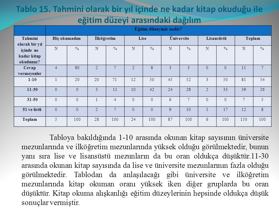 Tablo 15. Tahmini olarak bir yıl içinde ne kadar kitap okuduğu ile eğitim düzeyi arasındaki dağılım
