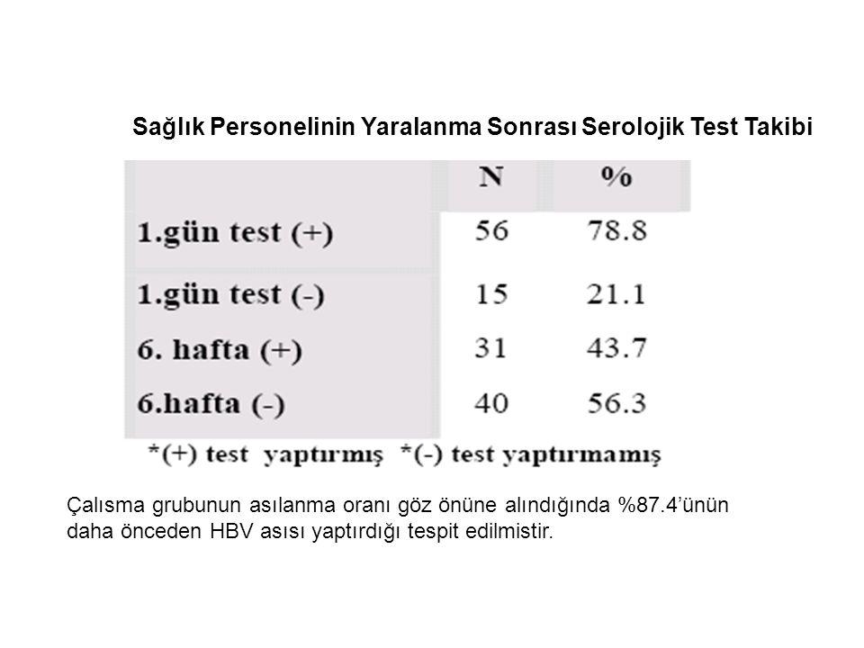 Sağlık Personelinin Yaralanma Sonrası Serolojik Test Takibi