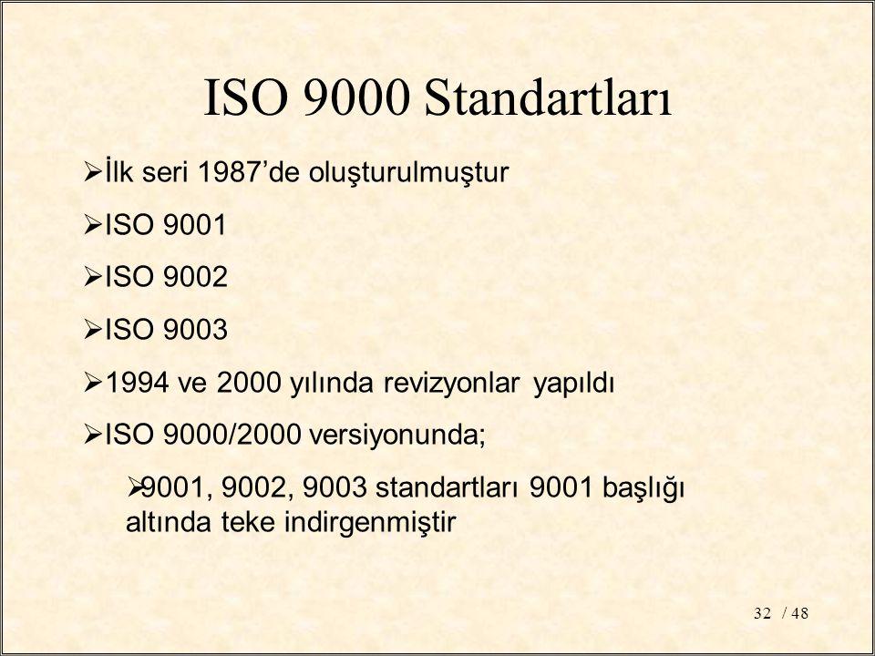 ISO 9000 Standartları İlk seri 1987'de oluşturulmuştur ISO 9001