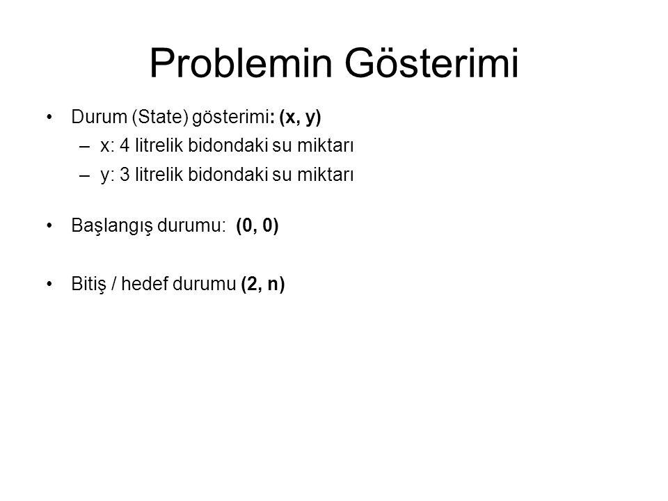 Problemin Gösterimi Durum (State) gösterimi: (x, y)