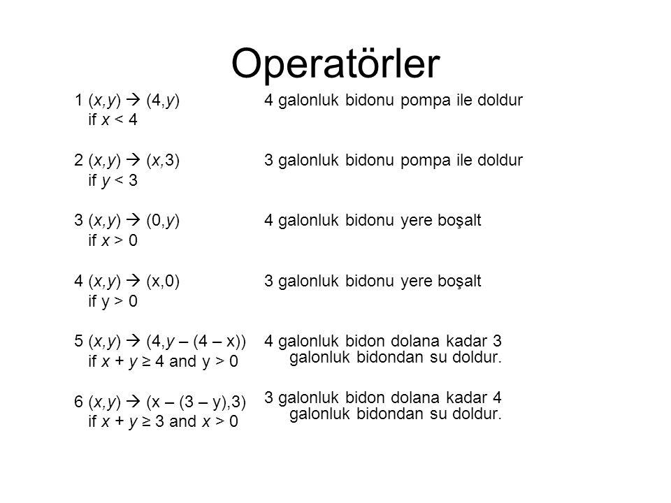 Operatörler 1 (x,y)  (4,y) if x < 4 2 (x,y)  (x,3) if y < 3