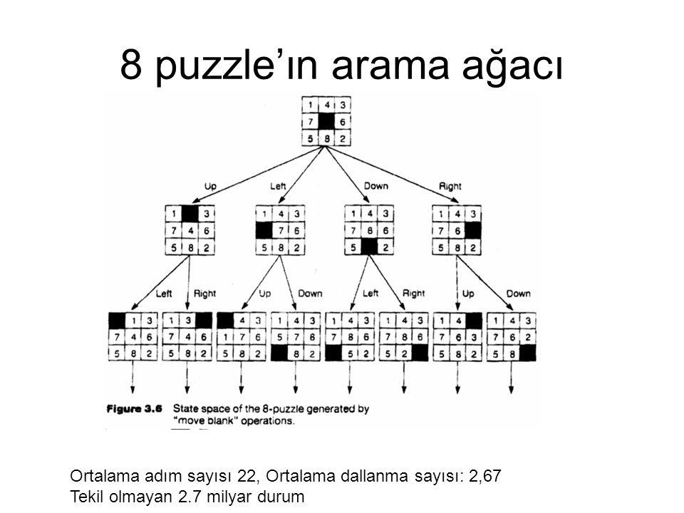 8 puzzle'ın arama ağacı Ortalama adım sayısı 22, Ortalama dallanma sayısı: 2,67.