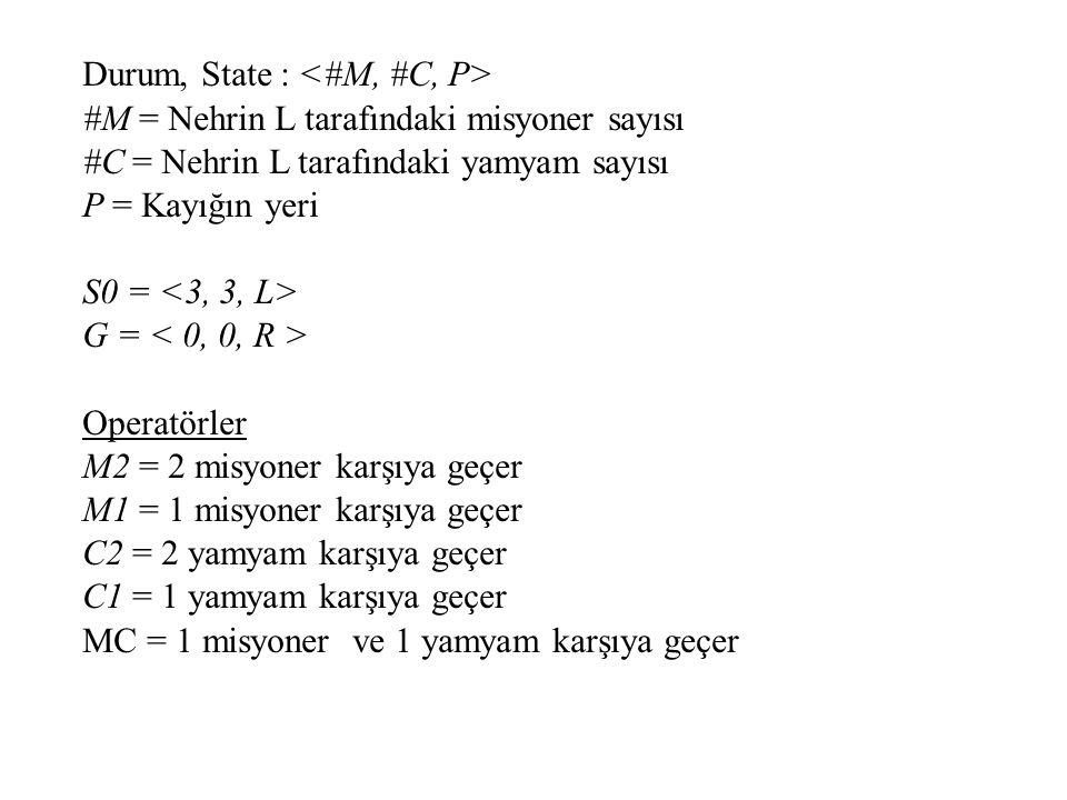 Durum, State : <#M, #C, P>
