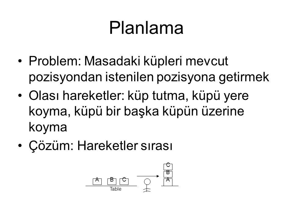 Planlama Problem: Masadaki küpleri mevcut pozisyondan istenilen pozisyona getirmek.