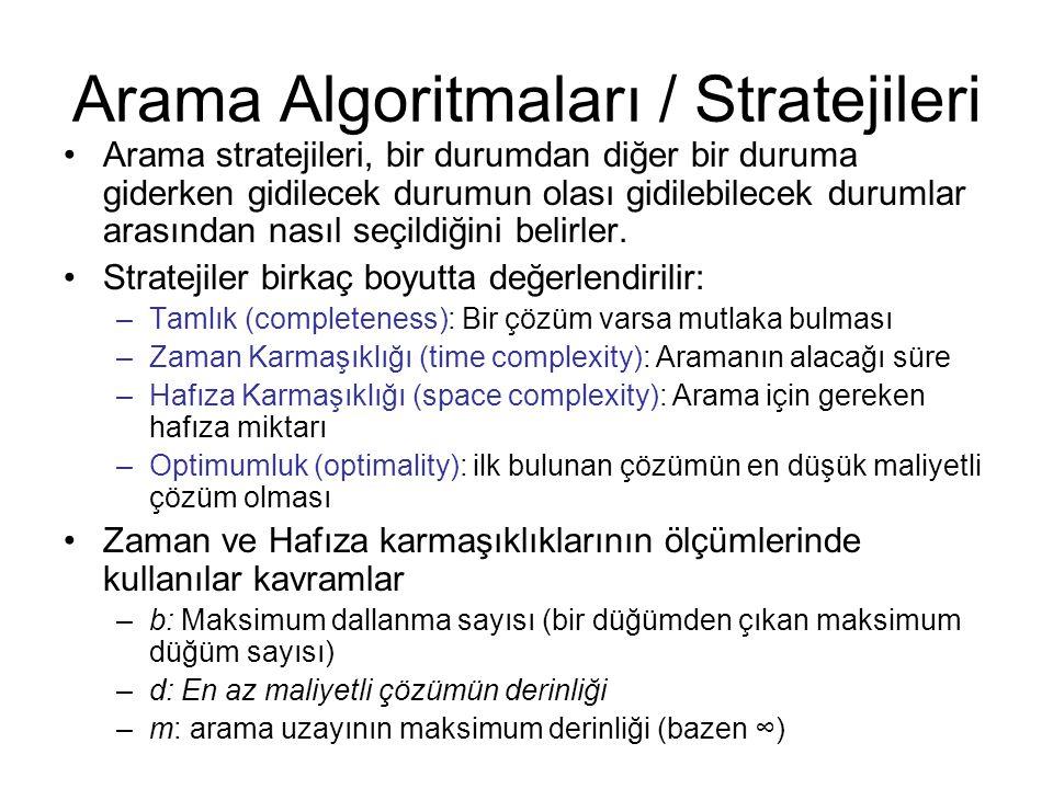 Arama Algoritmaları / Stratejileri