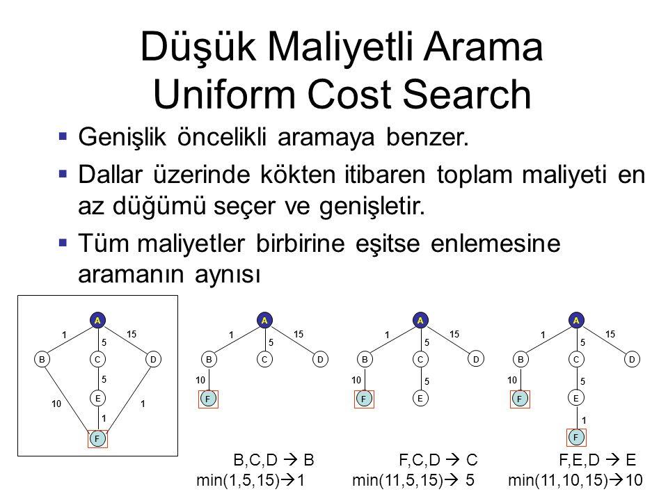 Düşük Maliyetli Arama Uniform Cost Search