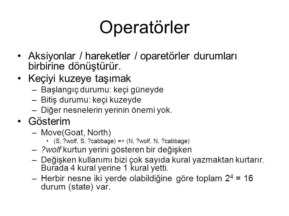 Operatörler Aksiyonlar / hareketler / oparetörler durumları birbirine dönüştürür. Keçiyi kuzeye taşımak.