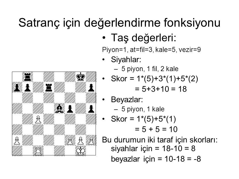 Satranç için değerlendirme fonksiyonu