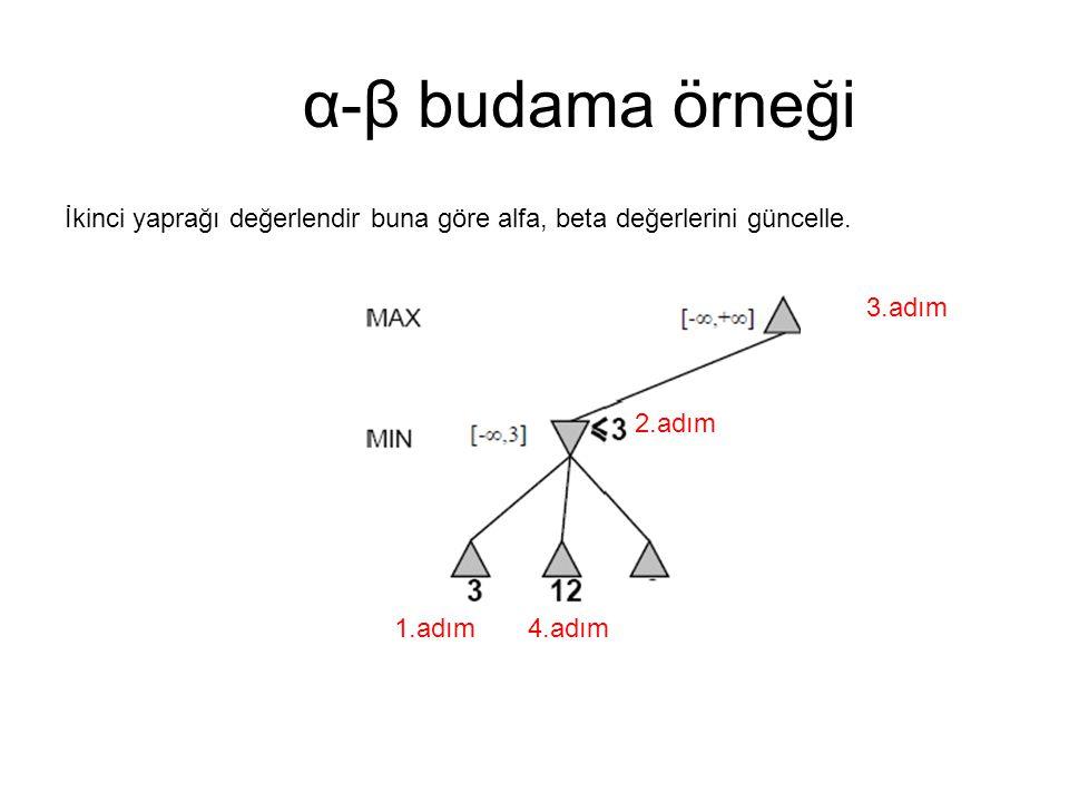 α-β budama örneği İkinci yaprağı değerlendir buna göre alfa, beta değerlerini güncelle. 3.adım. 2.adım.