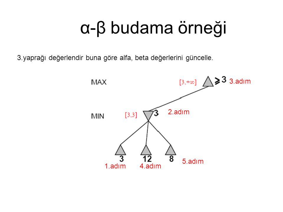 α-β budama örneği 3.yaprağı değerlendir buna göre alfa, beta değerlerini güncelle. 3.adım. 2.adım.