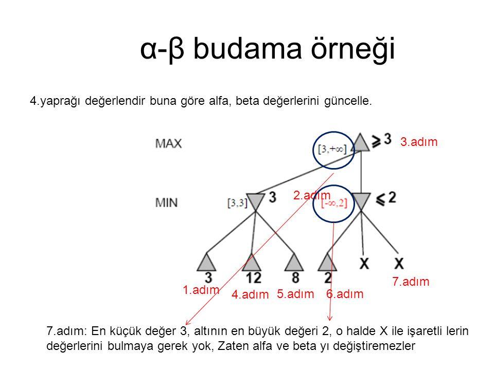 α-β budama örneği 4.yaprağı değerlendir buna göre alfa, beta değerlerini güncelle. 3.adım. 2.adım.