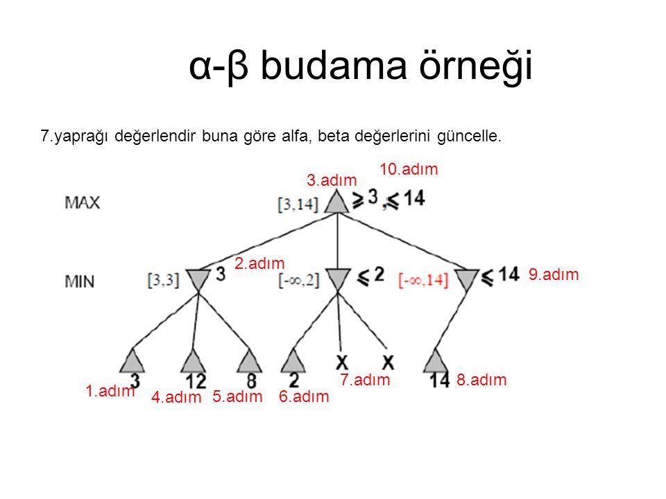 α-β budama örneği 7.yaprağı değerlendir buna göre alfa, beta değerlerini güncelle. 10.adım. 3.adım.