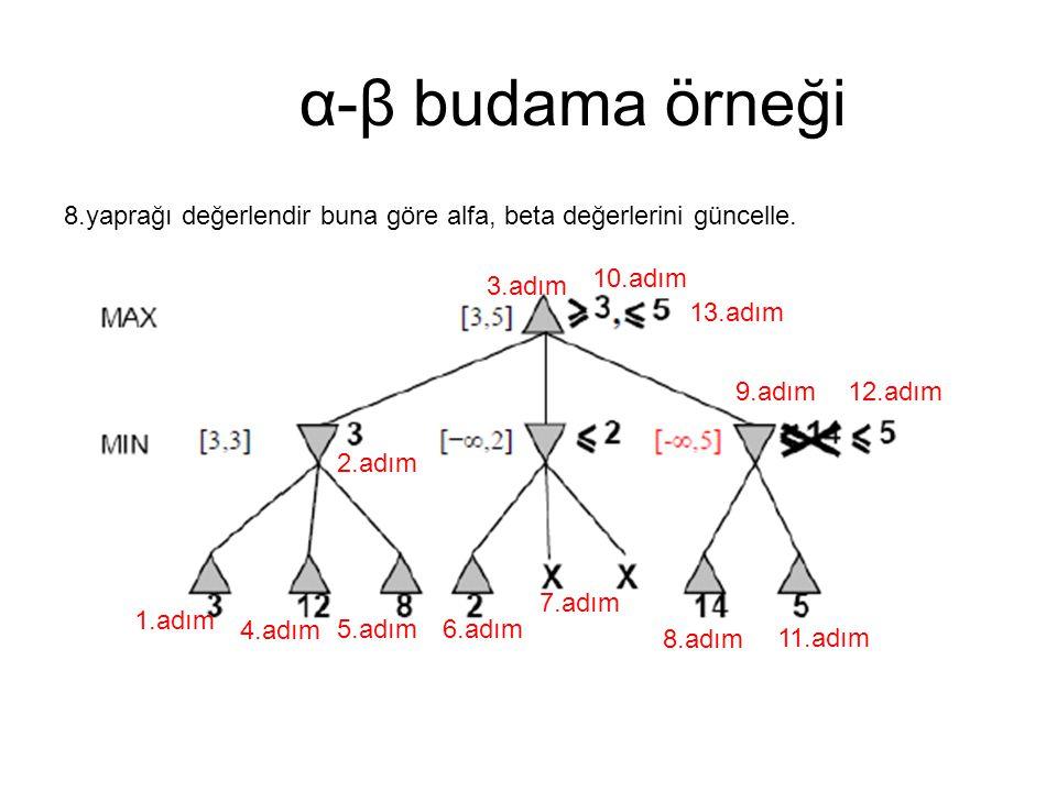α-β budama örneği 8.yaprağı değerlendir buna göre alfa, beta değerlerini güncelle. 10.adım. 3.adım.
