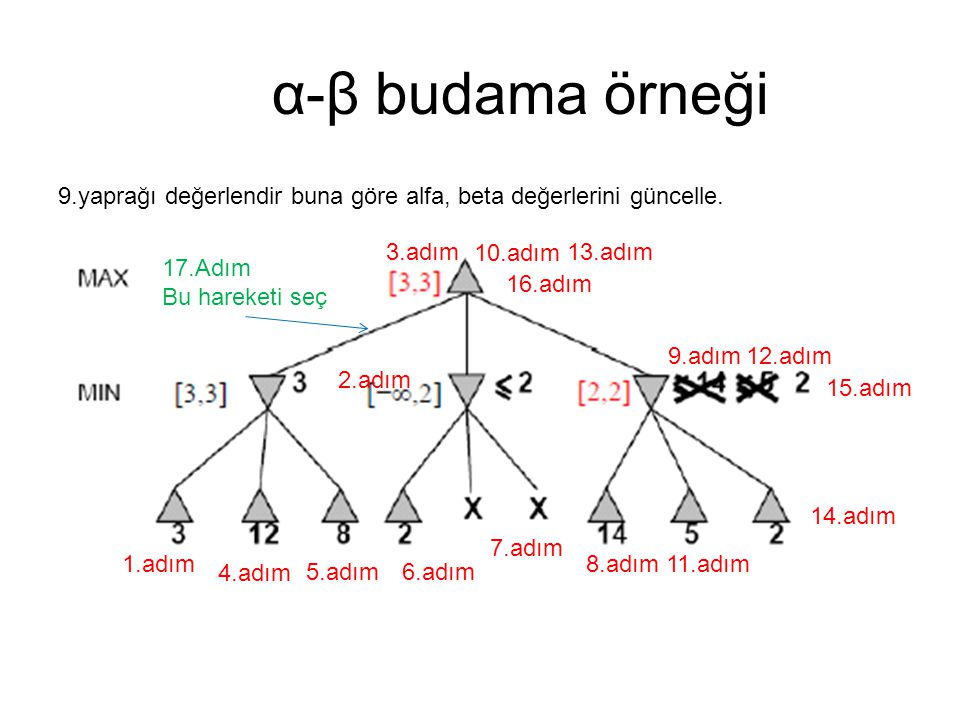 α-β budama örneği 9.yaprağı değerlendir buna göre alfa, beta değerlerini güncelle. 3.adım. 10.adım.