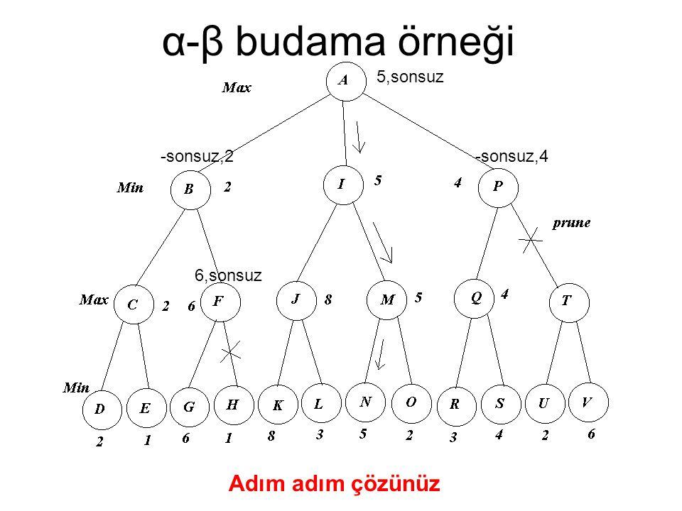 α-β budama örneği Adım adım çözünüz 5,sonsuz -sonsuz,2 -sonsuz,4