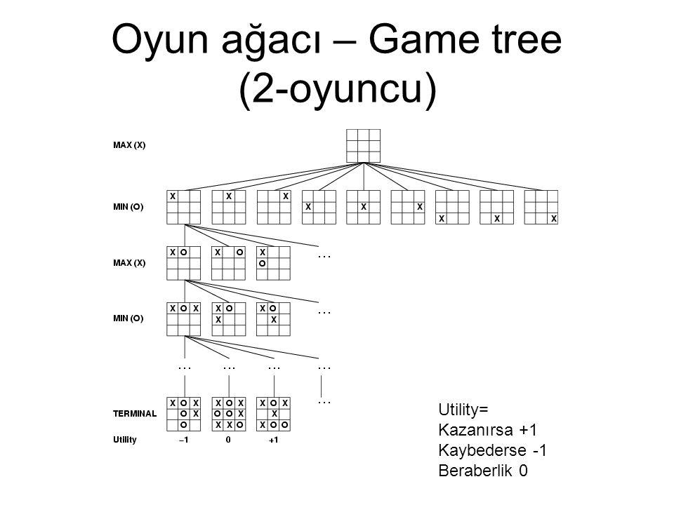Oyun ağacı – Game tree (2-oyuncu)