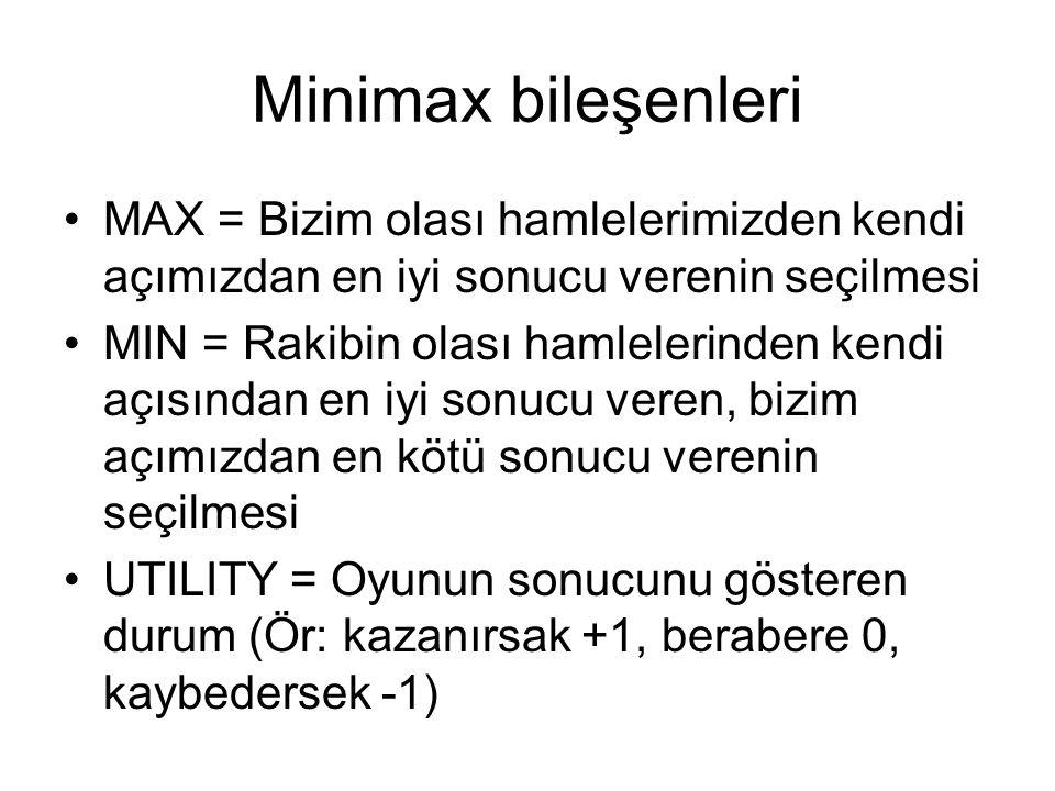 Minimax bileşenleri MAX = Bizim olası hamlelerimizden kendi açımızdan en iyi sonucu verenin seçilmesi.