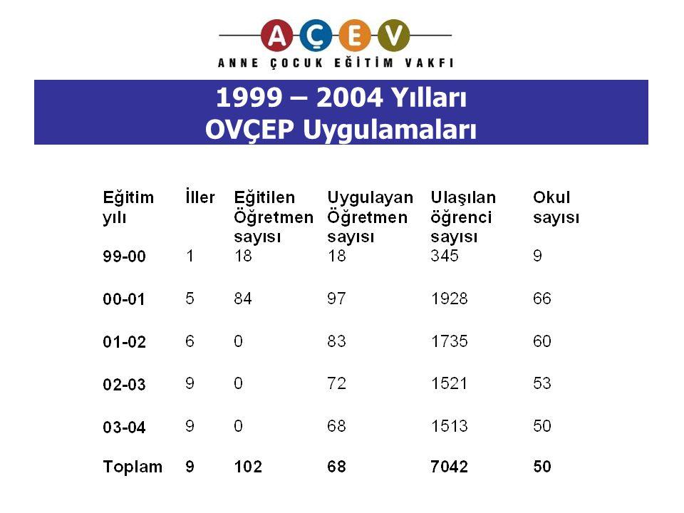 1999 – 2004 Yılları OVÇEP Uygulamaları