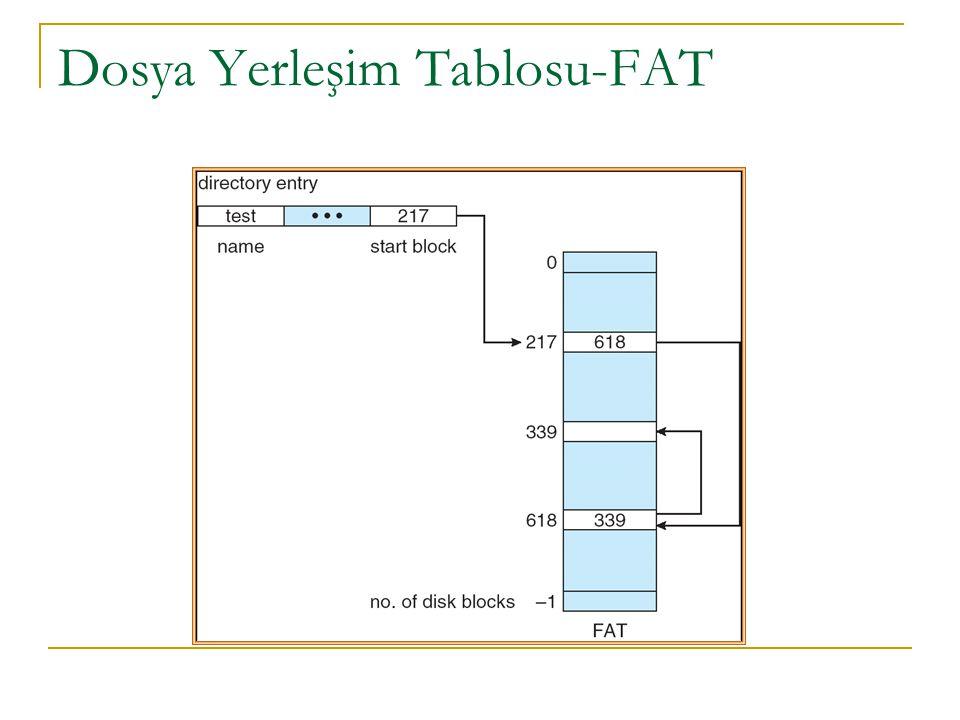 Dosya Yerleşim Tablosu-FAT