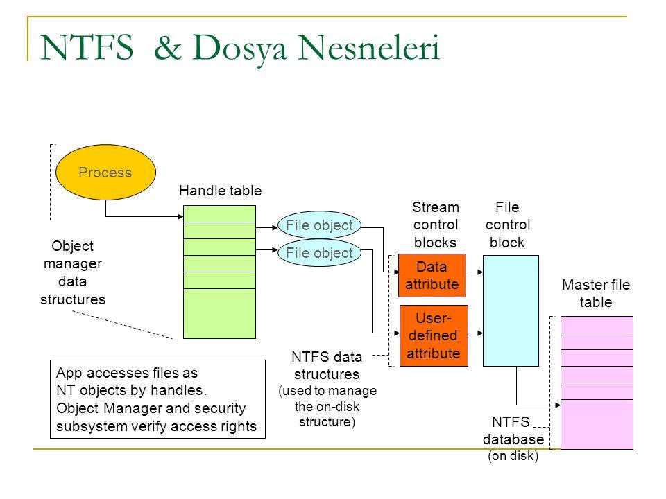 NTFS & Dosya Nesneleri Process Handle table Stream control blocks
