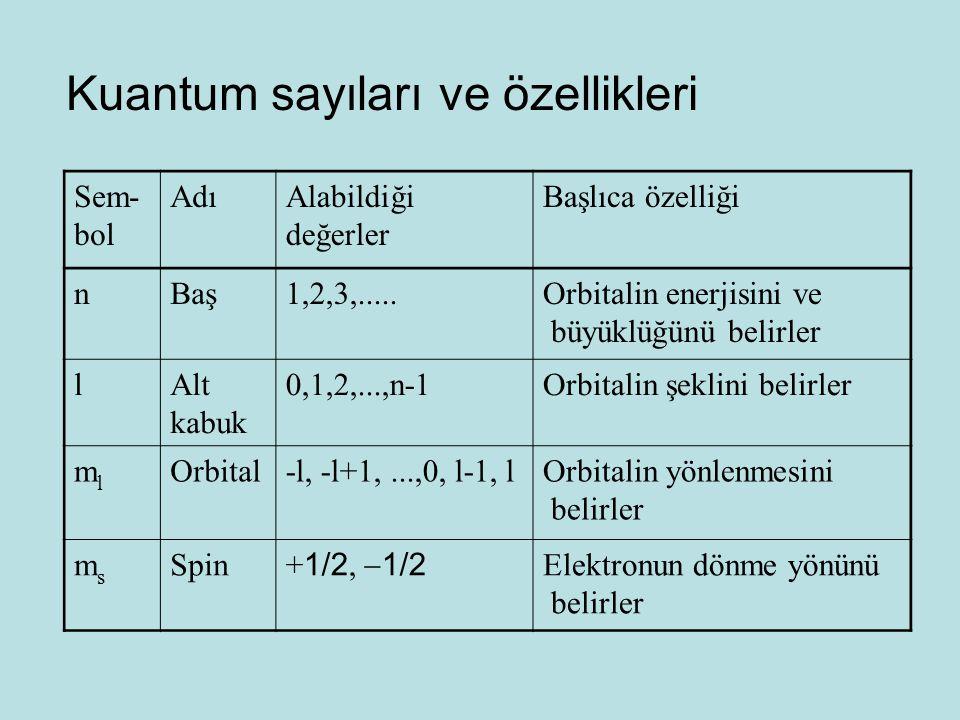Kuantum sayıları ve özellikleri