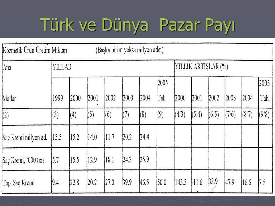Türk ve Dünya Pazar Payı