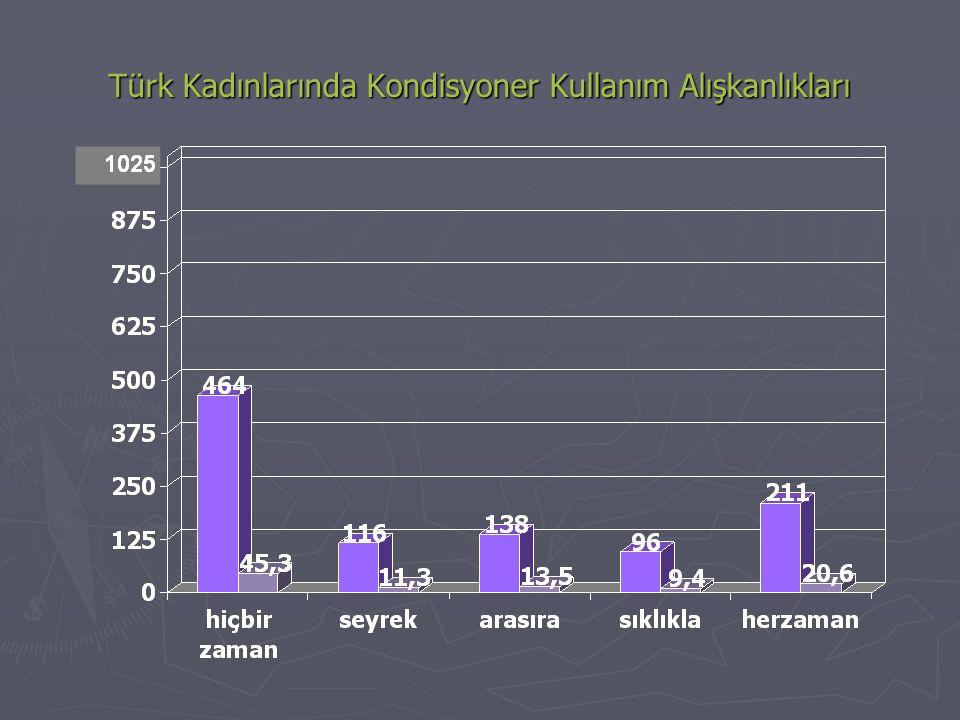 Türk Kadınlarında Kondisyoner Kullanım Alışkanlıkları