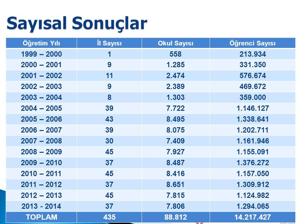 Sayısal Sonuçlar Öğretim Yılı. İl Sayısı. Okul Sayısı. Öğrenci Sayısı. 1999 – 2000. 1. 558. 213.934.