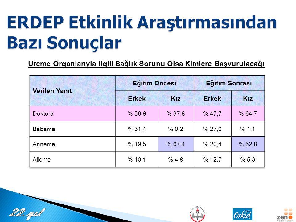 ERDEP Etkinlik Araştırmasından Bazı Sonuçlar