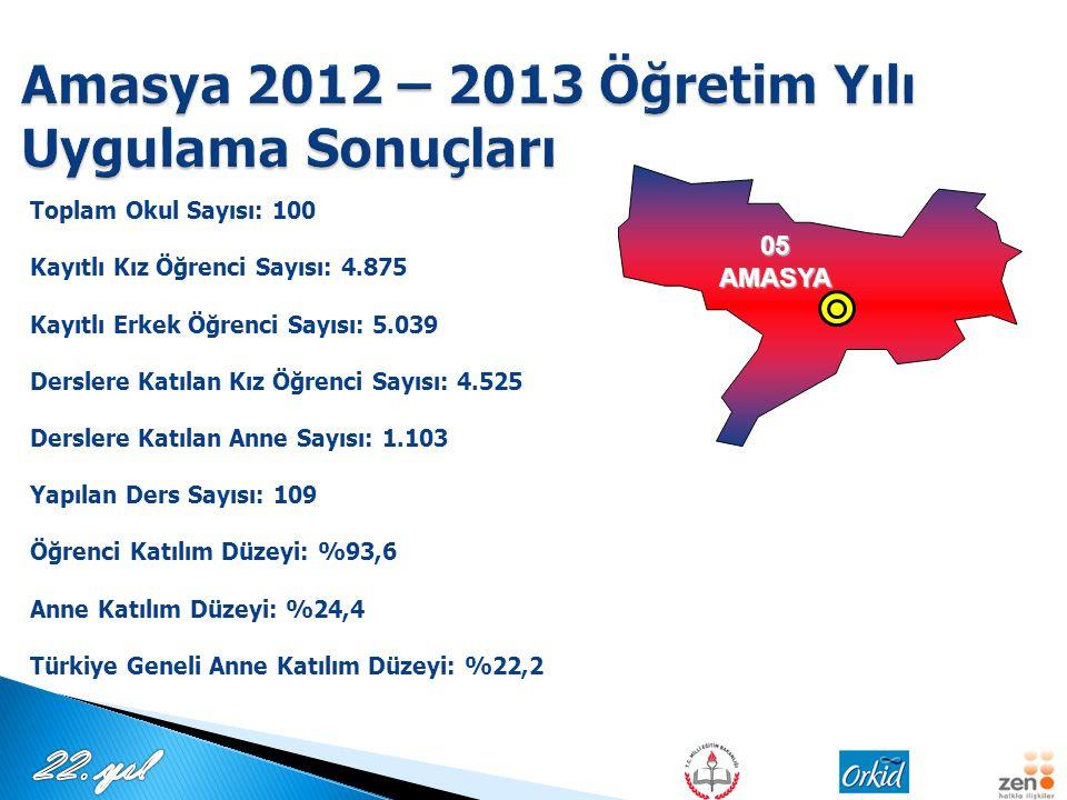 Amasya 2012 – 2013 Öğretim Yılı Uygulama Sonuçları
