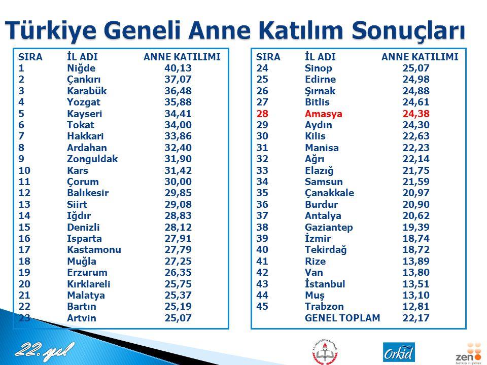Türkiye Geneli Anne Katılım Sonuçları
