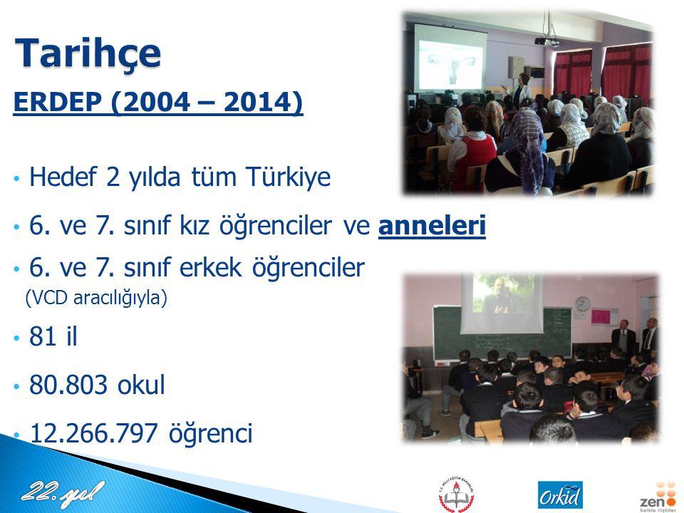 Tarihçe ERDEP (2004 – 2014) Hedef 2 yılda tüm Türkiye