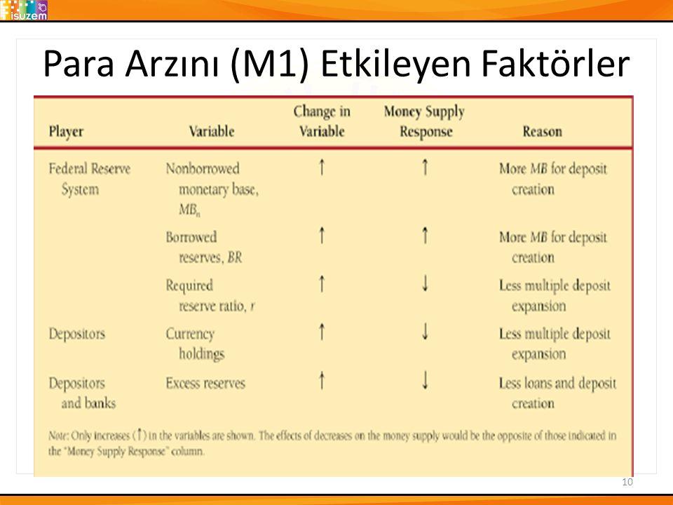 Para Arzını (M1) Etkileyen Faktörler