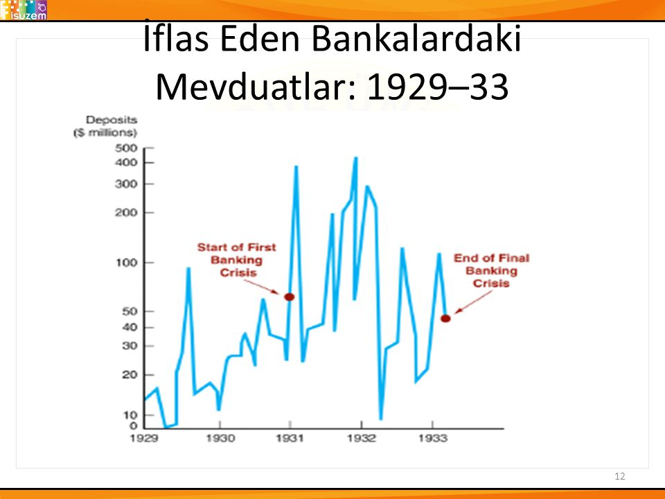 İflas Eden Bankalardaki Mevduatlar: 1929–33