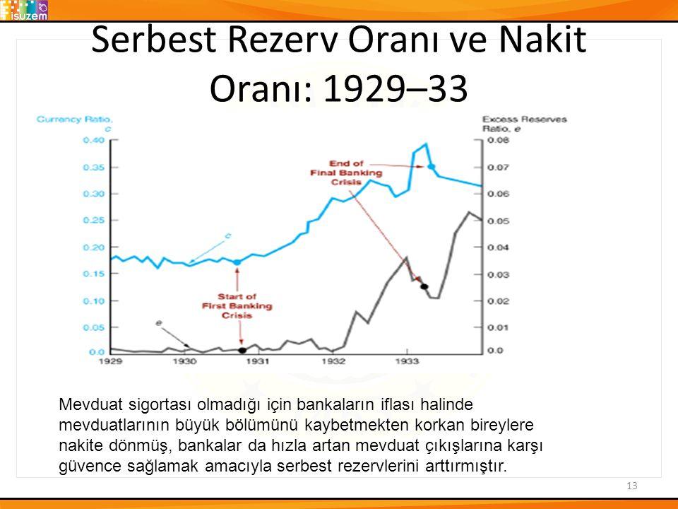 Serbest Rezerv Oranı ve Nakit Oranı: 1929–33