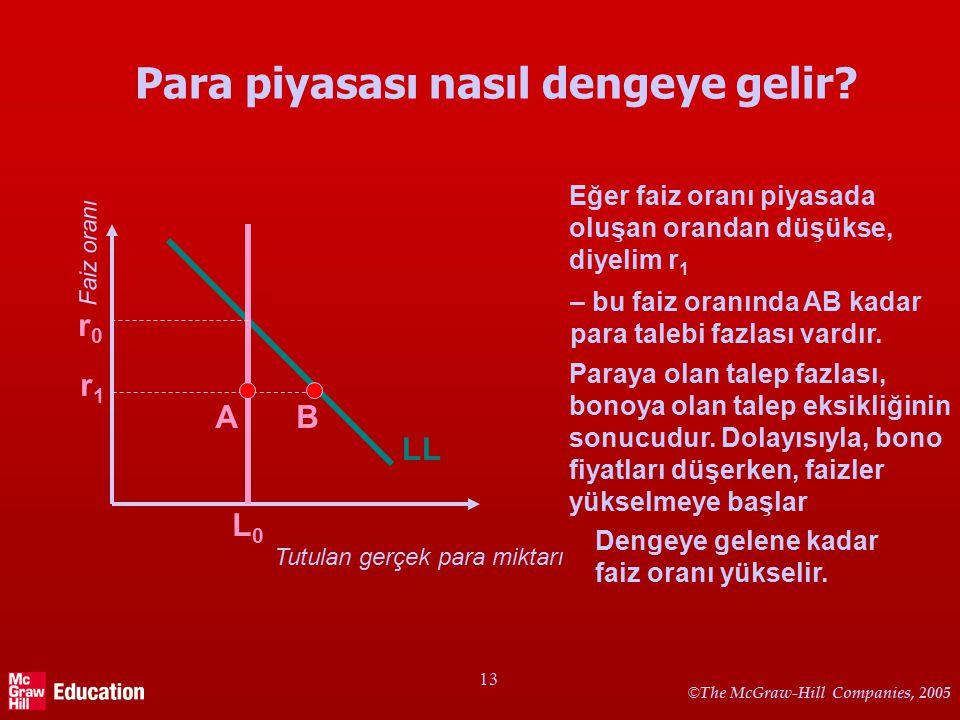 Para piyasası dengesini etkileyen faktörler