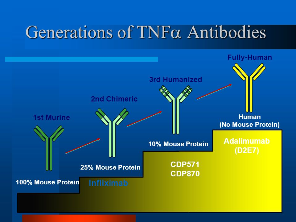 Generations of TNFa Antibodies