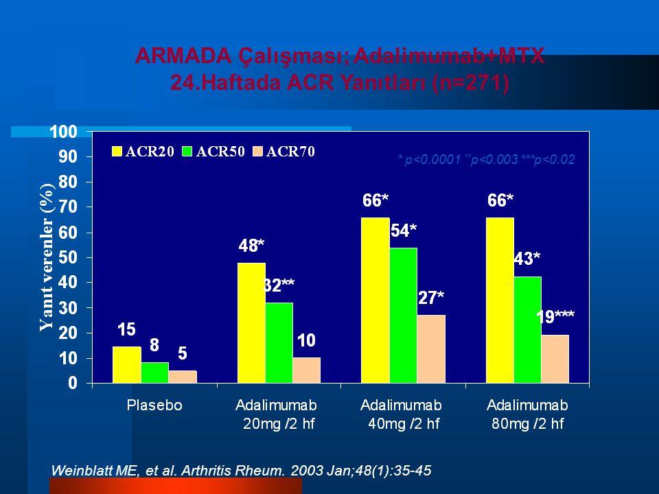 ARMADA Çalışması; Adalimumab+MTX 24.Haftada ACR Yanıtları (n=271)