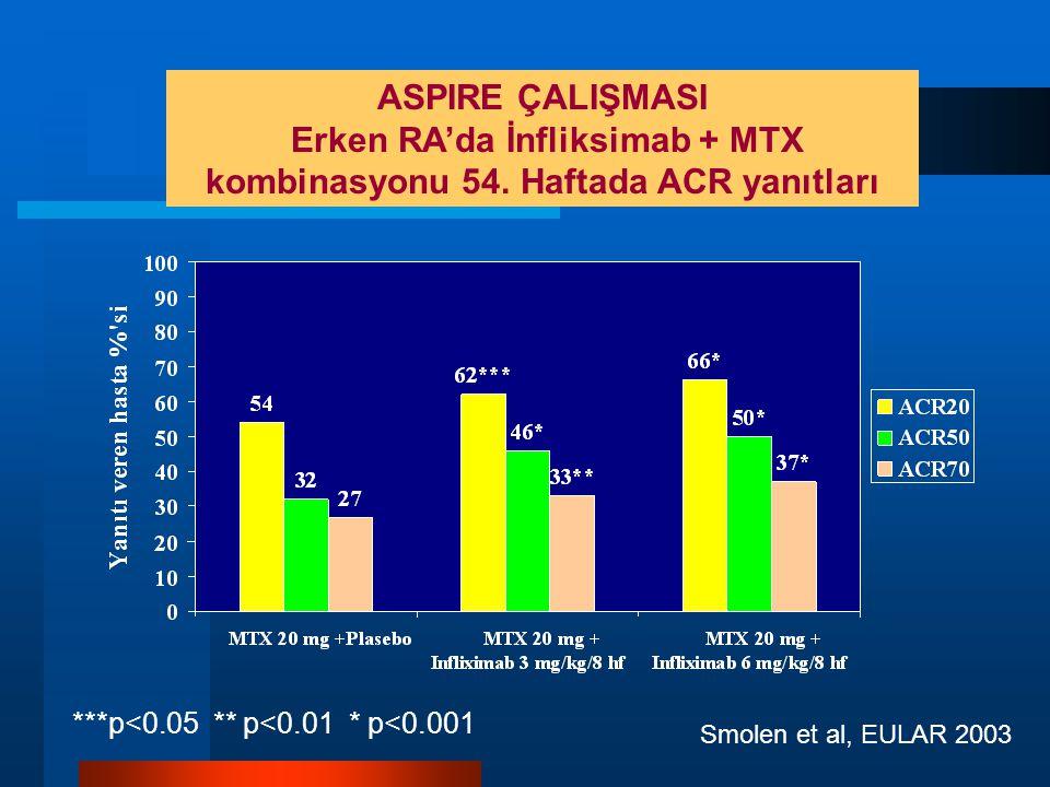 Erken RA'da İnfliksimab + MTX kombinasyonu 54. Haftada ACR yanıtları