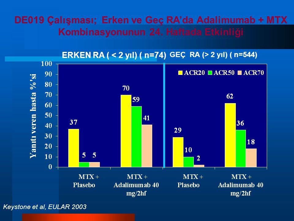 DE019 Çalışması; Erken ve Geç RA'da Adalimumab + MTX Kombinasyonunun 24. Haftada Etkinliği
