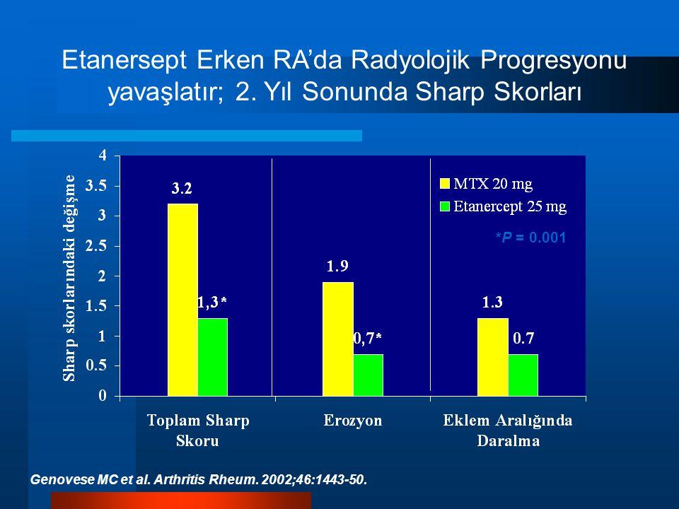 Etanersept Erken RA'da Radyolojik Progresyonu yavaşlatır; 2