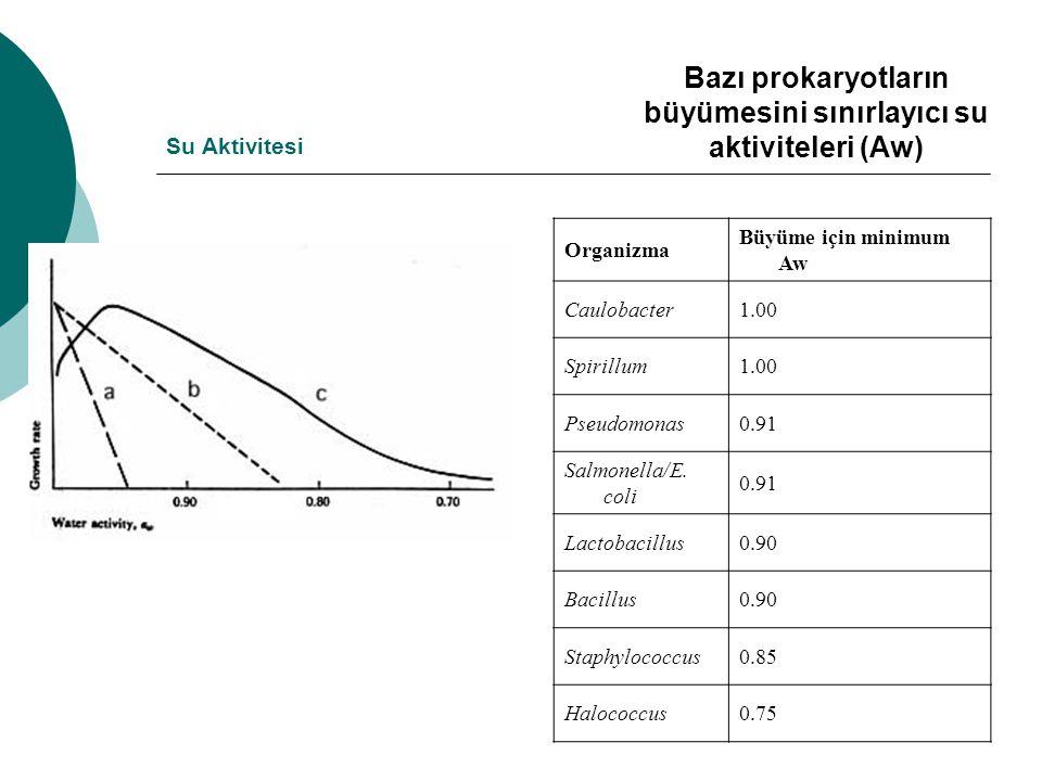 Bazı prokaryotların büyümesini sınırlayıcı su aktiviteleri (Aw)