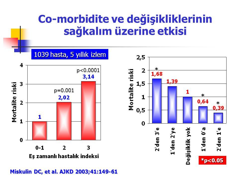 Co-morbidite ve değişikliklerinin sağkalım üzerine etkisi