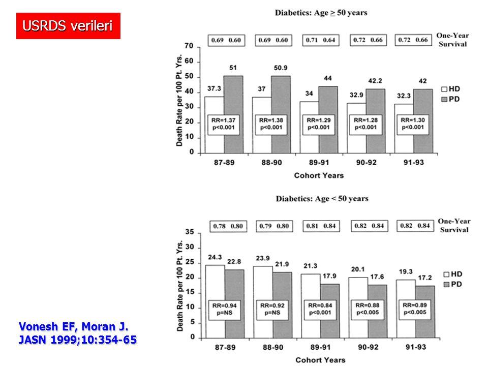 USRDS verileri Vonesh EF, Moran J. JASN 1999;10:354-65