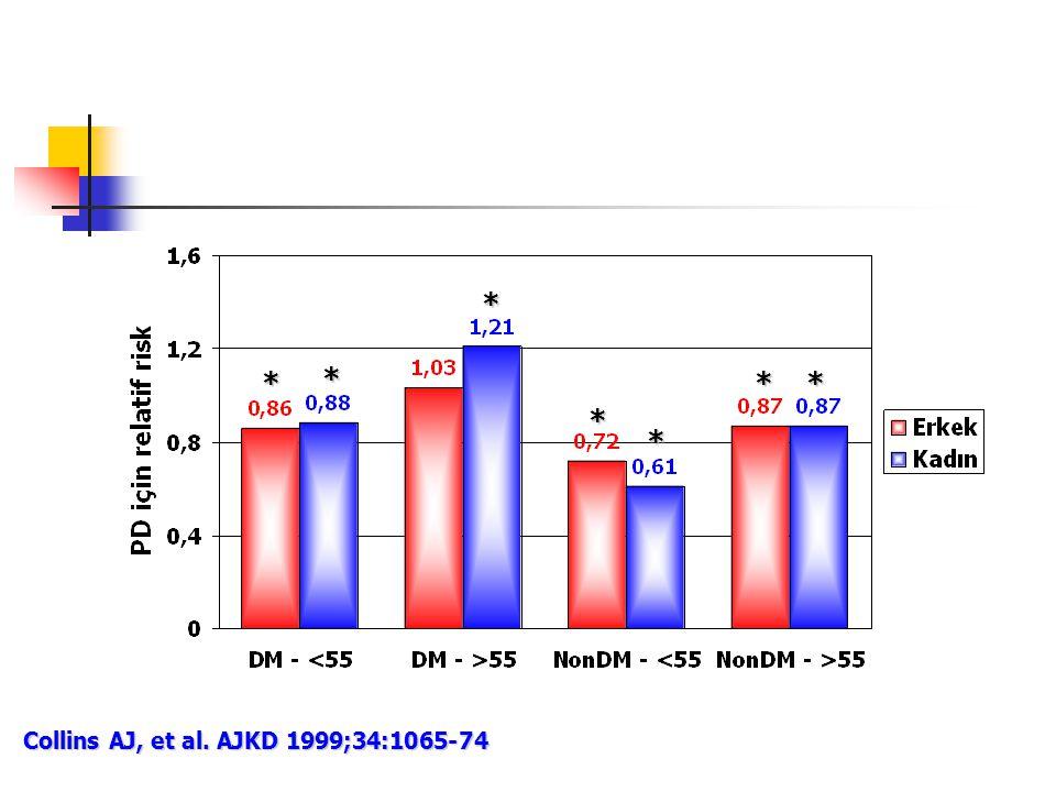 * * * * * * * Collins AJ, et al. AJKD 1999;34:1065-74