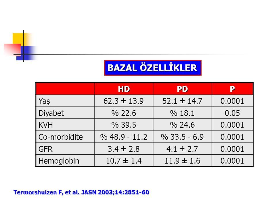 BAZAL ÖZELLİKLER HD PD P Yaş 62.3 ± 13.9 52.1 ± 14.7 0.0001 Diyabet