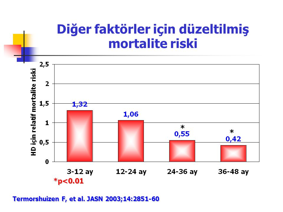 Diğer faktörler için düzeltilmiş mortalite riski