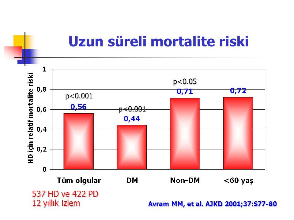 Uzun süreli mortalite riski