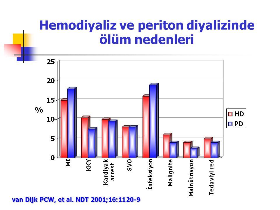 Hemodiyaliz ve periton diyalizinde ölüm nedenleri